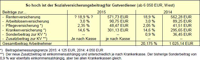 So hoch ist der Sozialversicherungsbeitrag für Gutverdiener (ab 6 050 EUR, West)