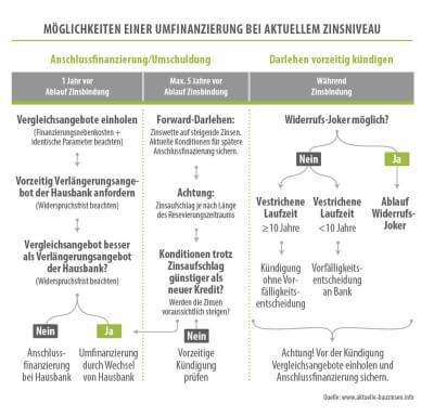 http://www.aktuelle-bauzinsen.info/media/images/umfinanzierung-ablauf.jpg