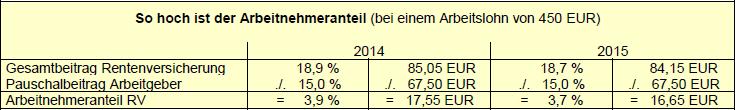 So hoch ist der Arbeitnehmeranteil (bei einem Arbeitslohn von 450 EUR)