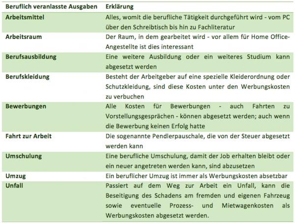 Werbungskosten und Sonderausgaben_Tabelle