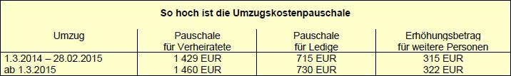 Umzugskostenpauschale ab März 2015