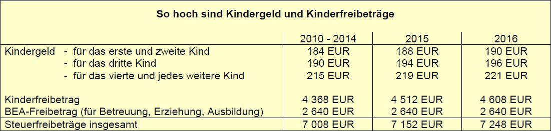 So hoch sind Kindergeld und Kinderfreibeträge