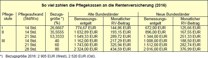 So viel zahlen die Pflegekassen an die Rentenversicherung (2016)
