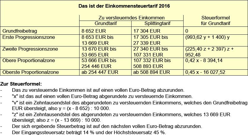 Einkommensteuertarif 2016