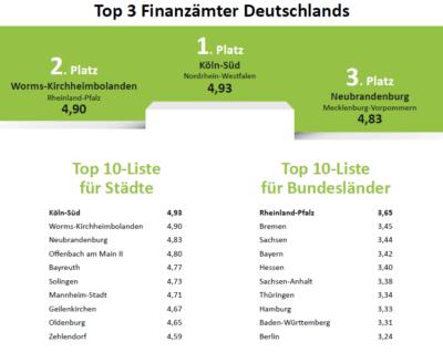 Die beliebtesten Finanzämter Deutschlands 2017