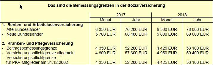 Das sind die Bemessungsgrenzen in der Sozialversicherung