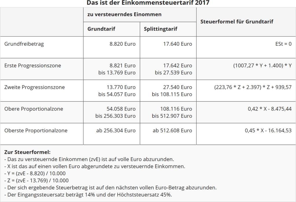 Einkommensteuertarif 2017