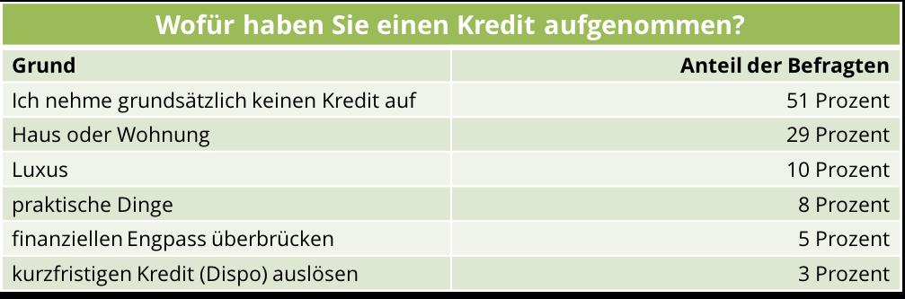 Kredit Verwendungszwecke