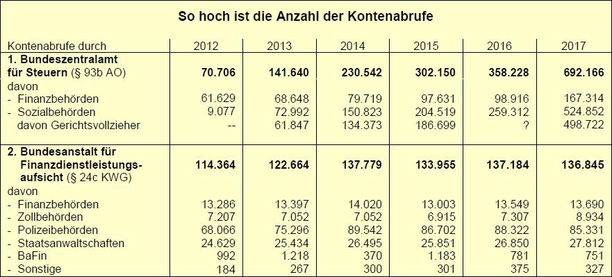 Kontenabrufe im Jahr 2017