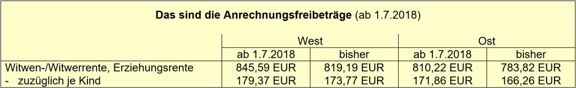 Hinterbliebenenrenten: Höhere Hinzuverdienst-Freibeträge ab Juli 2018