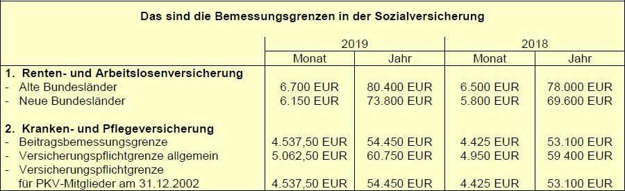 Bemessungsgrenzen_Sozialversicherung_01