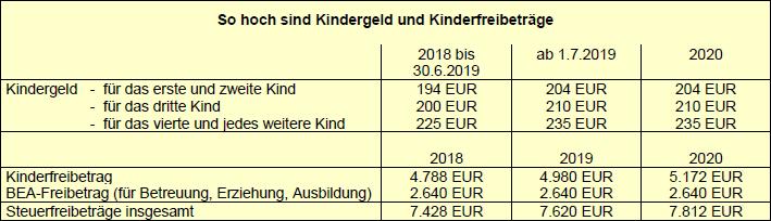 Familienförderung: Erhöhung von Kindergeld und Kinderfreibetrag