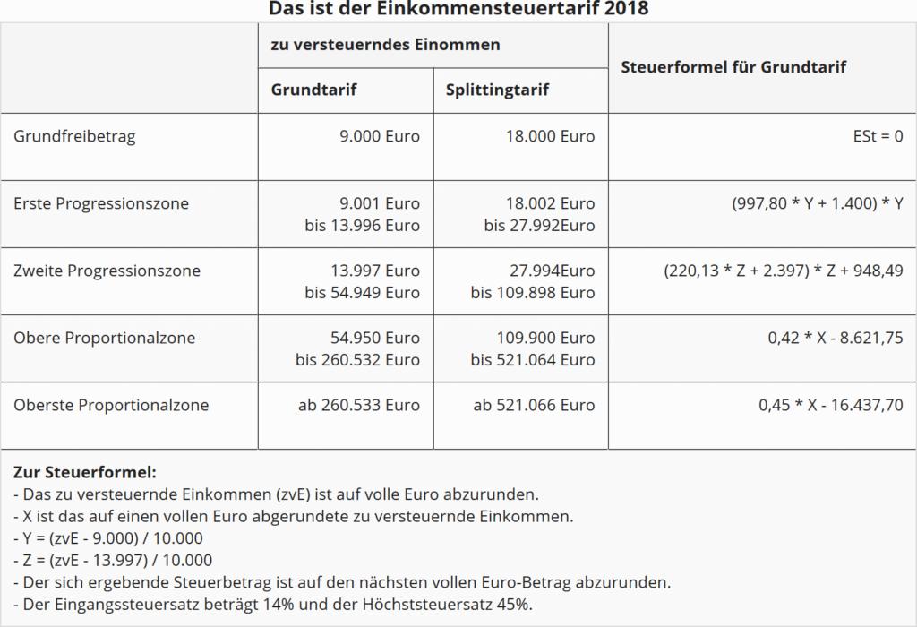 Einkommensteuertarif 2018