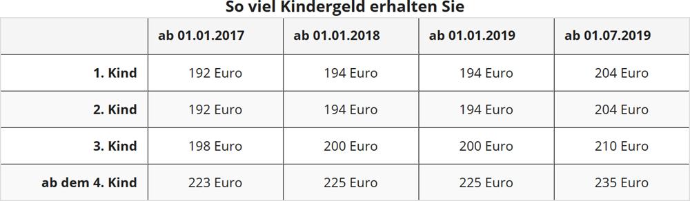 Kindergeld 2018