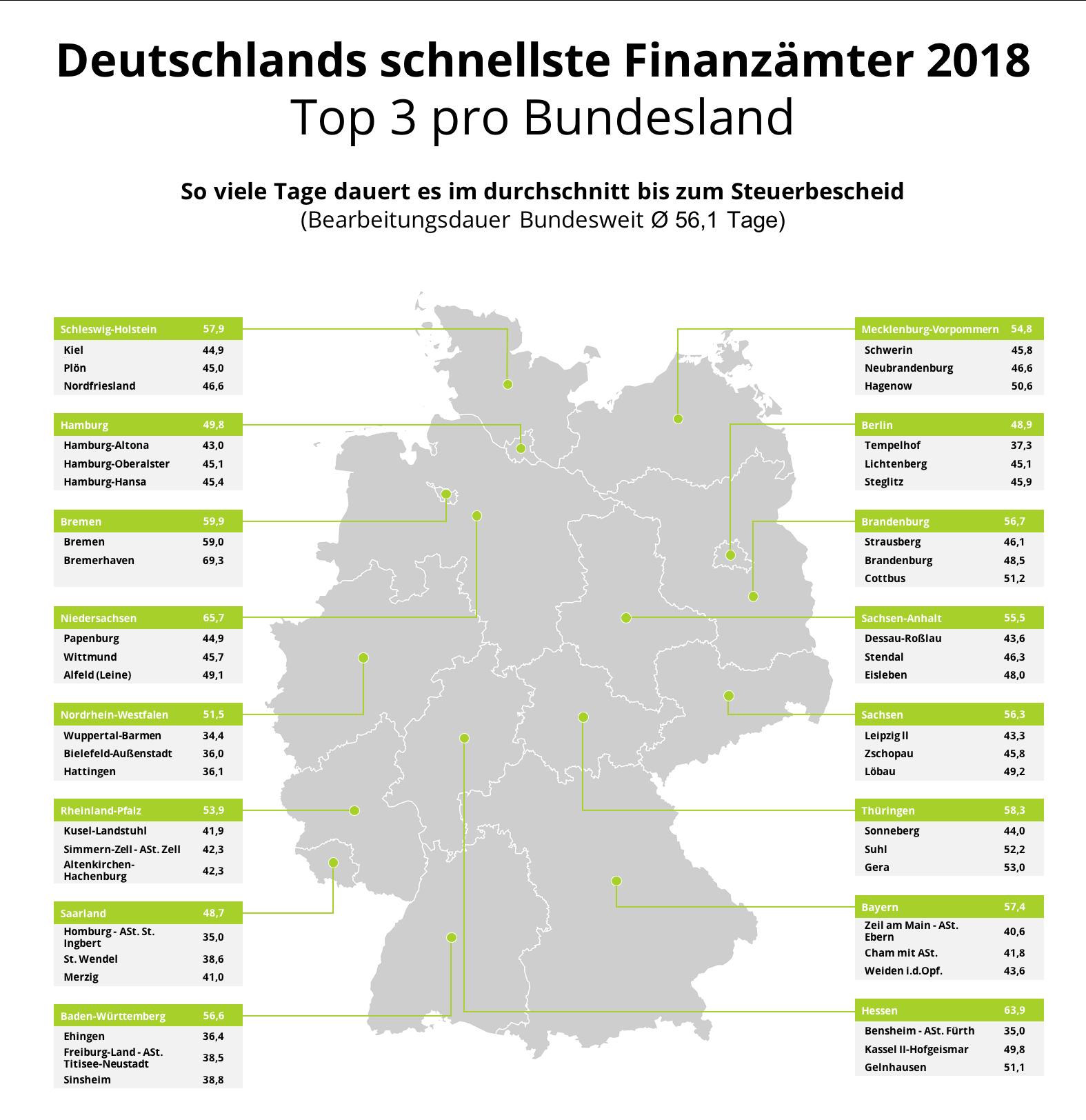 Schnellstes Finanzamt 2018