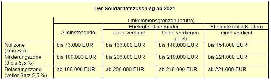 Der Solidaritätszuschlag ab 2021
