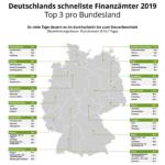 Schnellstes Finanzamt 2019 | forium GmbH