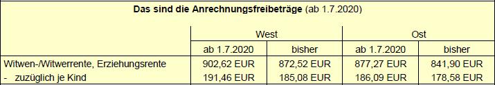 Das sind die Anrechnungsfreibeträge (ab 1.7.2020)