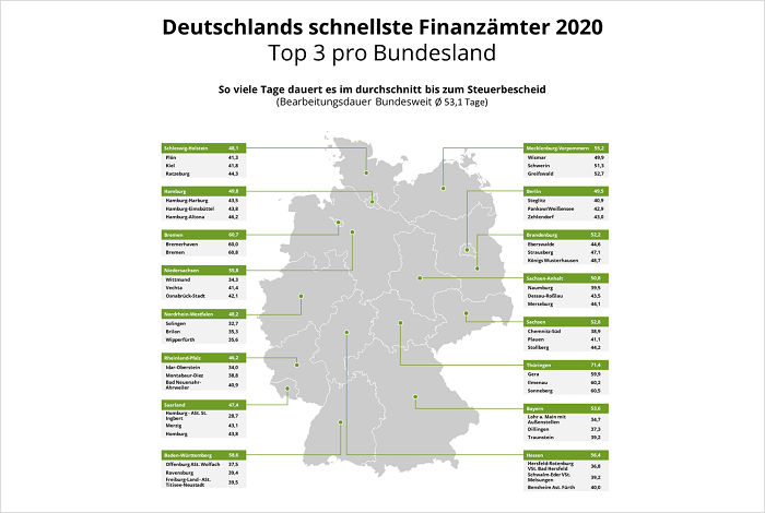 Schnellstes Finanzamt 2020